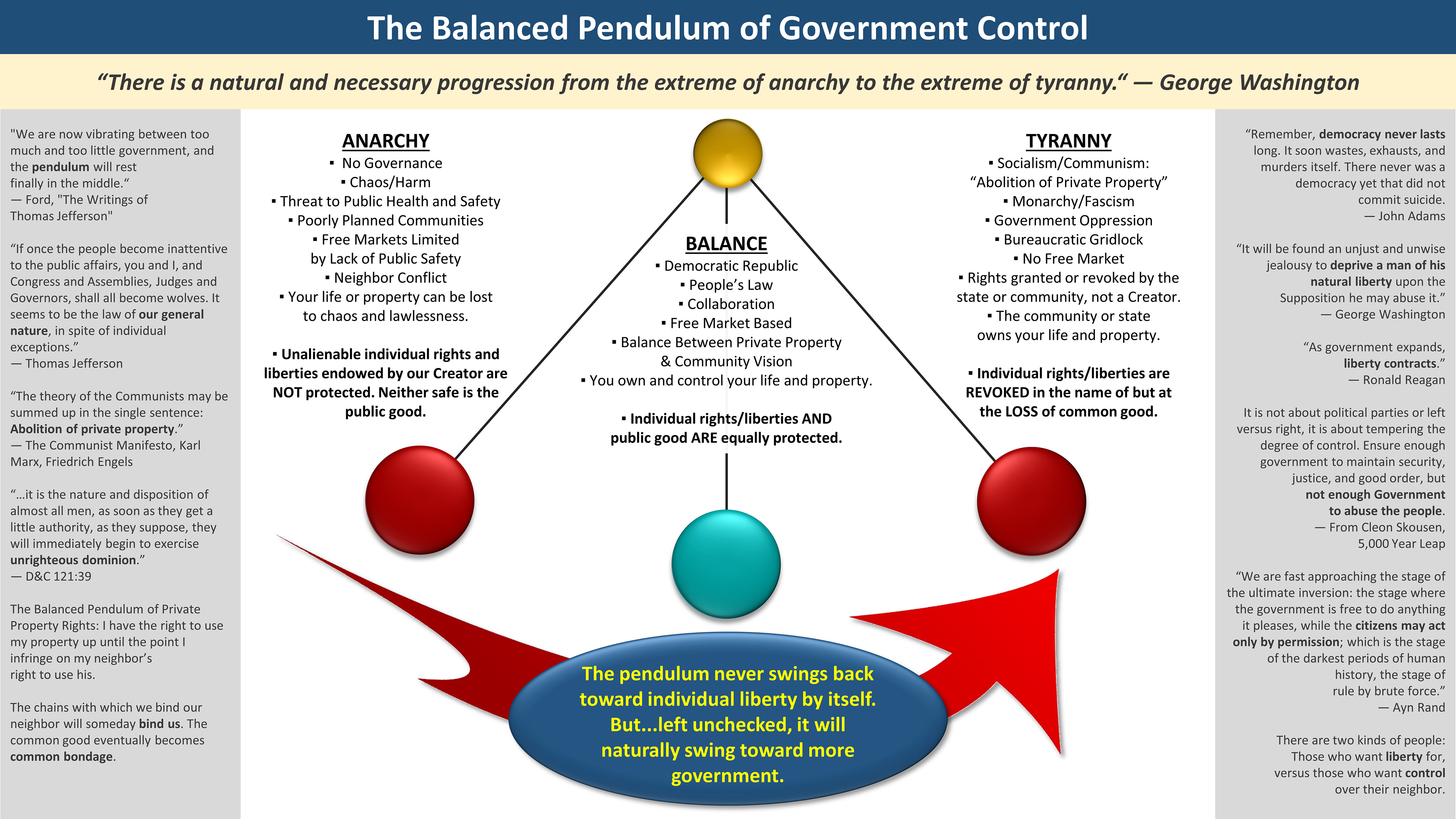 Are not Swinging pendulum in government are